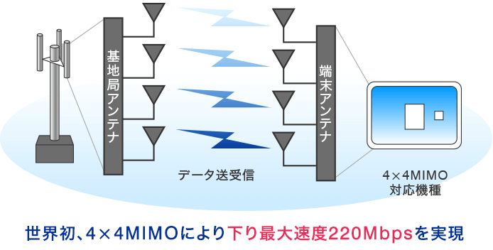 WiMAXの4x4MIMO技術の概要